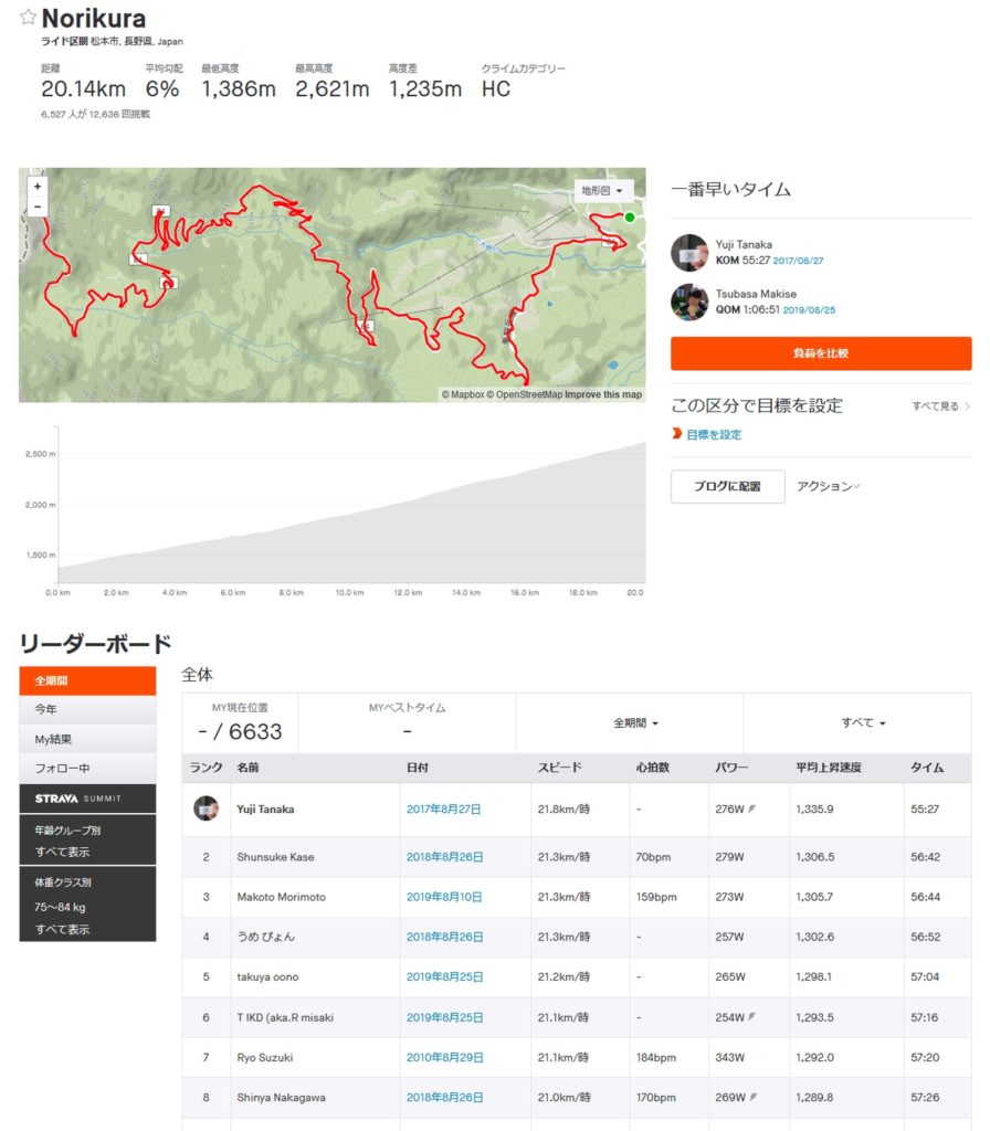 STRAVA(ストラバ)乗鞍ヒルクライムセグメント画面